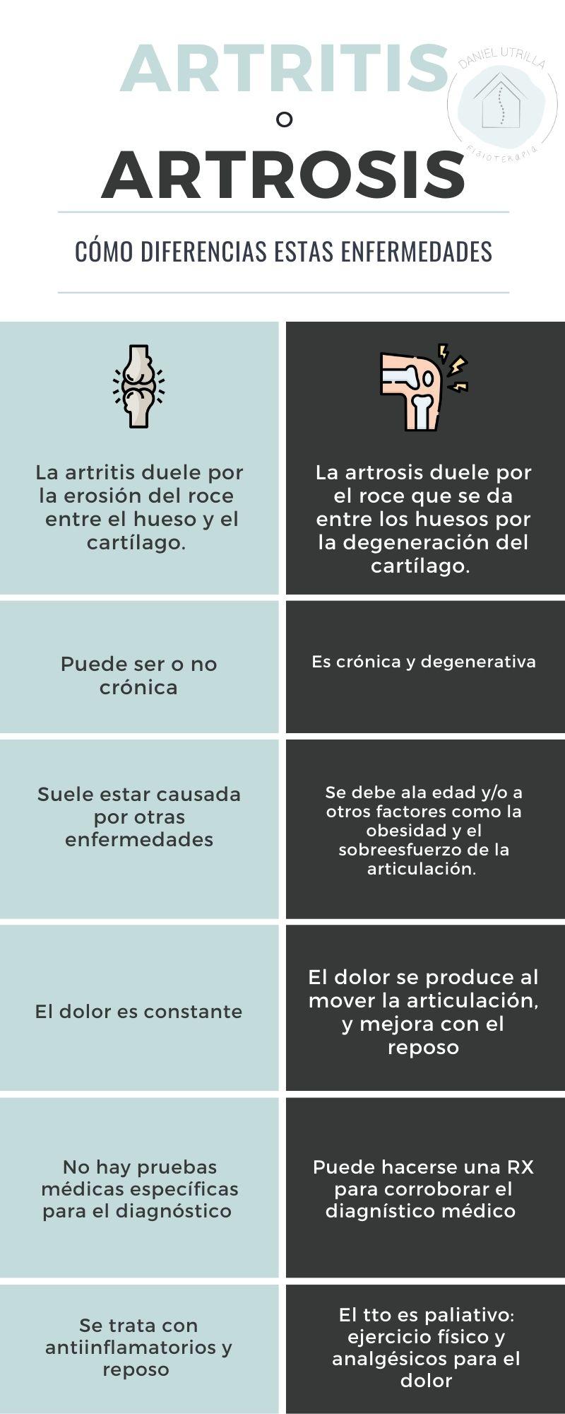 Artritis o Artrosis